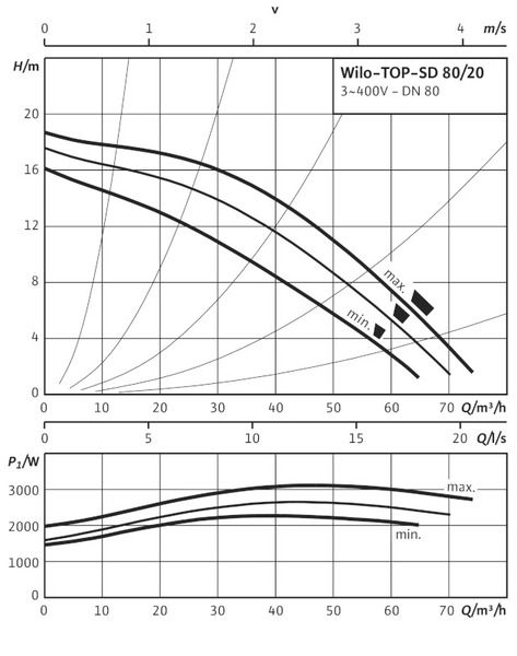 Насос циркуляционный Wilo TOP-SD 80/20 DM PN6 (2080096)