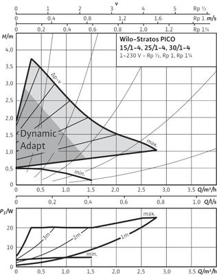 Насос циркуляционный Wilo STRATOS-PICO 25/1-4 (4132462) цены