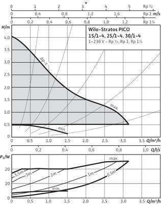 Насос циркуляционный Wilo STRATOS-PICO 30/1-4 (4132464) цена