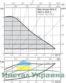Насос циркуляционный Wilo Stratos PICO-Z-20/1-4 (4184690)