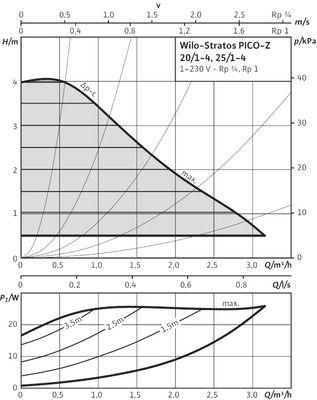 Насос циркуляционный Wilo Stratos PICO-Z-25/1-4 (4184692) цены