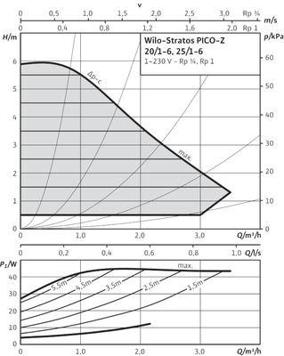 Насос циркуляционный Wilo Stratos PICO-Z-20/1-6 (4184691) цена