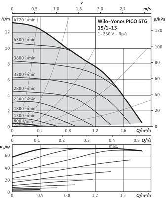 Насос циркуляционный Wilo Yonos PICO-STG 15/1-13-180 (4527507) цена