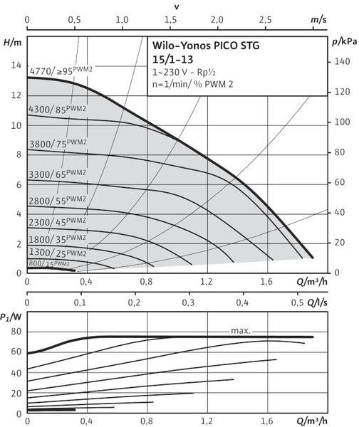 Насос циркуляционный Wilo Yonos PICO-STG 15/1-13-180 (4527507)