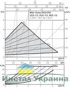 Насос циркуляционный Wilo Yonos PICO-STG 15/1-7,5-130 (4527505)