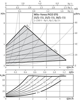 Насос циркуляционный Wilo Yonos PICO-STG 15/1-13-130 (4527506) цена