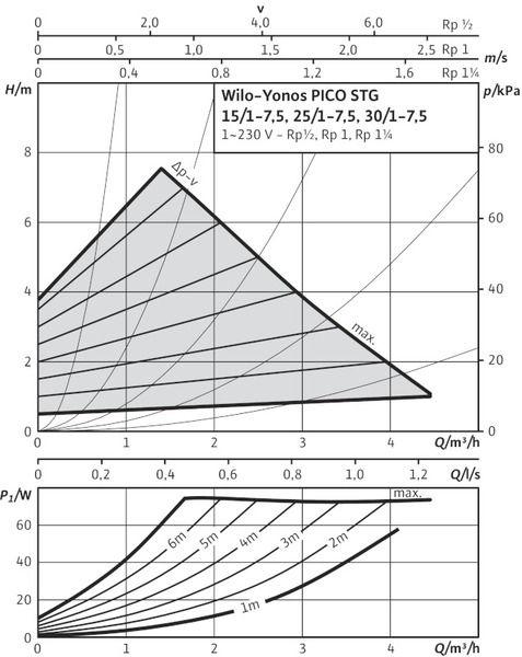 Насос циркуляционный Wilo Yonos PICO-STG 15/1-13-130 (4527506)
