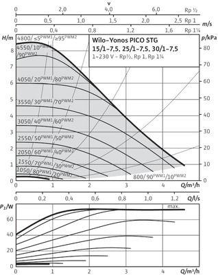 Насос циркуляционный Wilo Yonos PICO-STG 30/1-7,5-180 (4527214) цены