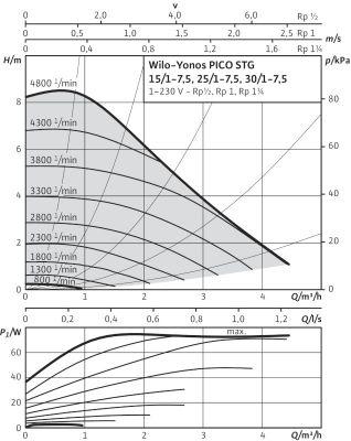 Насос циркуляционный Wilo Yonos PICO-STG 25/1-7,5-180 (4527504) цена