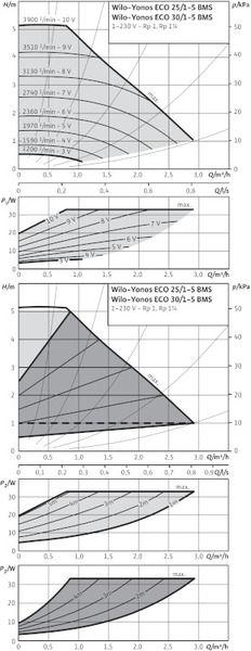 Насос циркуляционный Wilo Yonos ECO 25/1-5 BMS (2150700)