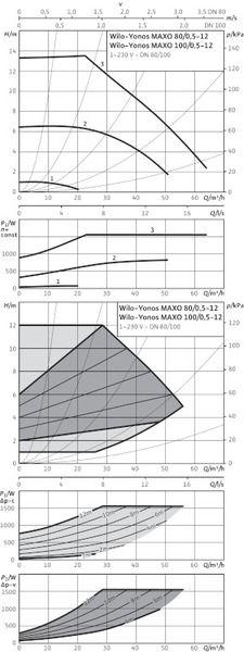 Насос циркуляционный Wilo Yonos MAXO 100/0,5-12 PN6 (2120660)
