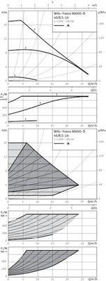 Насос циркуляционный Wilo Yonos MAXO-D 40/0,5-16 (2120666) цена