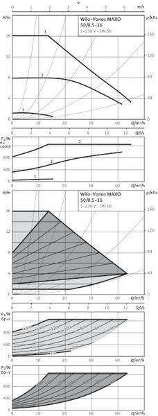 Насос циркуляционный Wilo Yonos MAXO 50/0,5-16 (2120652)