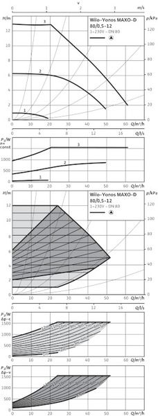 Насос циркуляционный Wilo Yonos MAXO-D 80/0,5-12 PN10 (2120673)