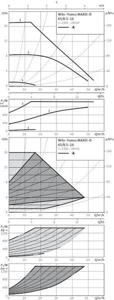 Насос циркуляционный Wilo Yonos MAXO-D 65/0,5-16 (2120671)