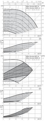 Насос циркуляционный Wilo Stratos 100/1-6 PN6 (2146344) цены