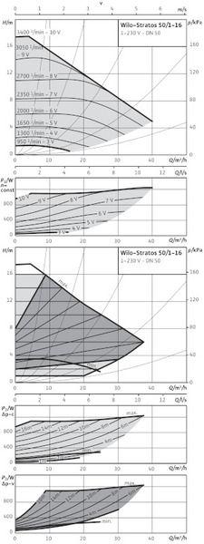 Насос циркуляционный Wilo Stratos 50/1-16 (2150590)