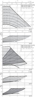 Насос циркуляционный Wilo Stratos 30/1-6 (2090449) цена