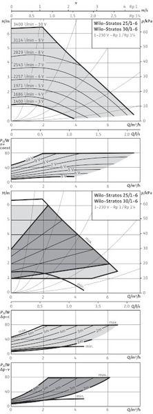 Насос циркуляционный Wilo Stratos 30/1-6 (2090449)