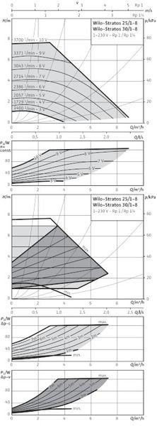 Насос циркуляционный Wilo Stratos 30/1-8 (2090450)