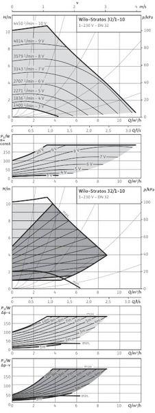 Насос циркуляционный Wilo Stratos 32/1-10 ( 2103617)