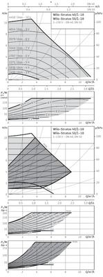 Насос циркуляционный Wilo Stratos 50/1-10 (2103619) цена