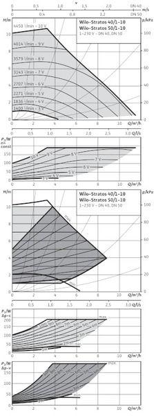 Насос циркуляционный Wilo Stratos 50/1-10 (2103619)