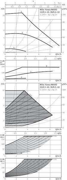 Насос циркуляционный Wilo Yonos MAXO 25/0,5-10 (2120640)