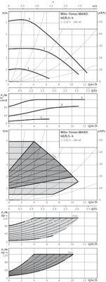 Насос циркуляционный Wilo Yonos MAXO 40/0,5-4 (2120645) цены