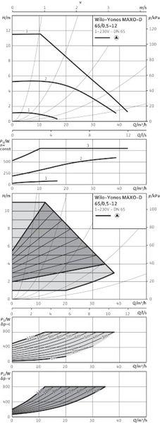 Насос циркуляционный Wilo Yonos MAXO-D 65/0,5-12 (2120670)