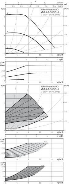 Насос циркуляционный Wilo Yonos MAXO 40/0,5-8 (2120646)