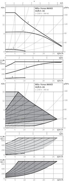 Насос циркуляционный Wilo Yonos MAXO 40/0,5-16 (2120648)