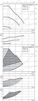 Насос циркуляционный Wilo Yonos MAXO-D 32/0,5-11 (2120663) цены