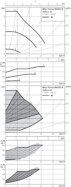 Насос циркуляционный Wilo Yonos MAXO-D 32/0,5-11 (2120663)