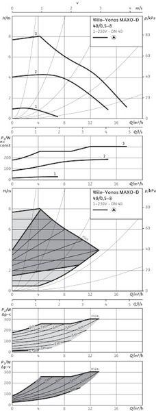 Насос циркуляционный Wilo Yonos MAXO-D 40/0,5-8 (2120664)