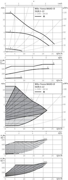 Насос циркуляционный Wilo Yonos MAXO-D 50/0,5-12 (2120668)