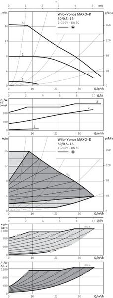 Насос циркуляционный Wilo Yonos MAXO-D 50/0,5-16 (2120669)