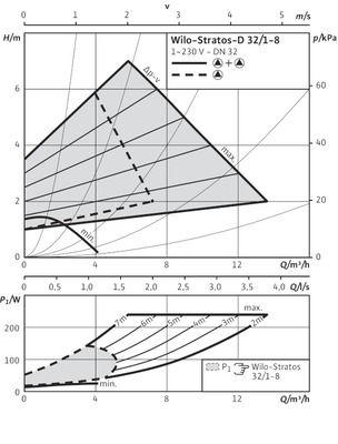 Насос циркуляционный Wilo Stratos-D 32/1-8 ( 2160567) цена