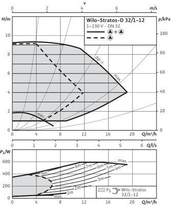 Насос циркуляционный Wilo Stratos-D 32/1-12 (2090462) цены