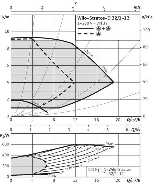 Насос циркуляционный Wilo Stratos-D 32/1-12 (2090462)
