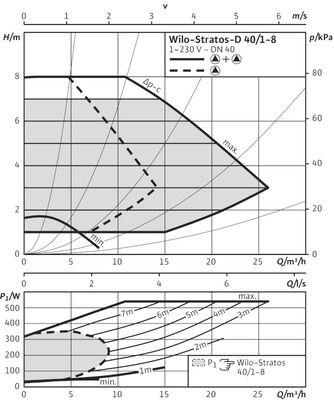 Насос циркуляционный Wilo Stratos-D 40/1-8 (2090463) цена