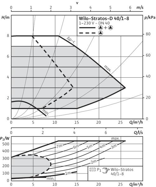 Насос циркуляционный Wilo Stratos-D 40/1-8 (2090463)