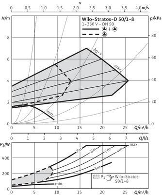 Насос циркуляционный Wilo Stratos-D 50/1-8 ( 2090465) цена