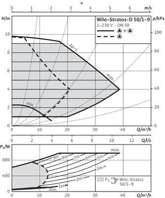 Насос циркуляционный Wilo Stratos-D 50/1-9 (2090466) цена