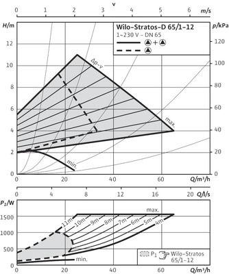 Насос циркуляционный Wilo Stratos-D 65/1-12 (2160571) цены