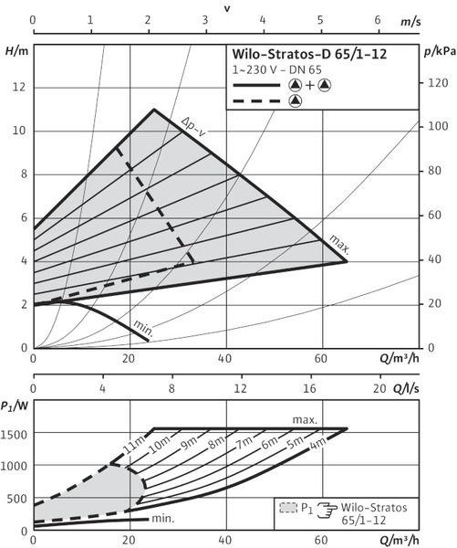 Насос циркуляционный Wilo Stratos-D 65/1-12 (2160571)