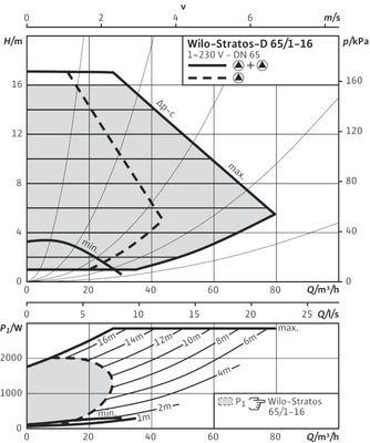 Насос циркуляционный Wilo Stratos-D 65/1-16 (2150599) цена