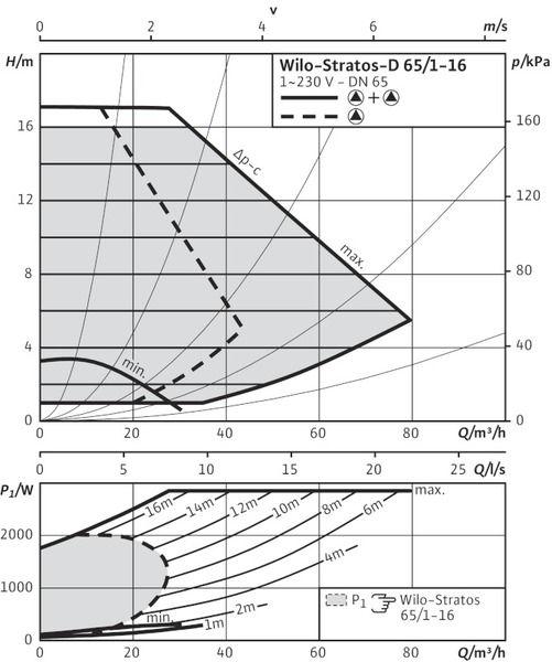 Насос циркуляционный Wilo Stratos-D 65/1-16 (2150599)