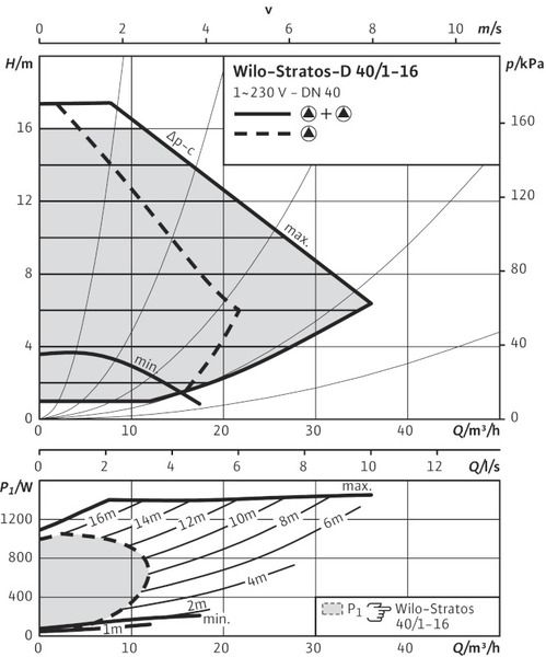 Насос циркуляционный Wilo Stratos-D 40/1-16 (2150597)