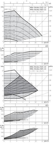 Насос циркуляционный Wilo Stratos 30/1-12 ( 2072567)